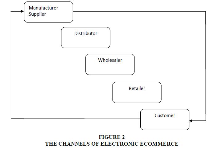 entrepreneurship-ECOMMERCE