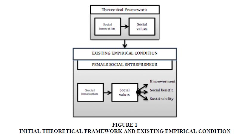 entrepreneurship-EMPIRICAL