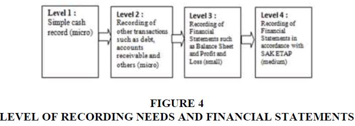 entrepreneurship-FINANCIAL-STATEMENTS