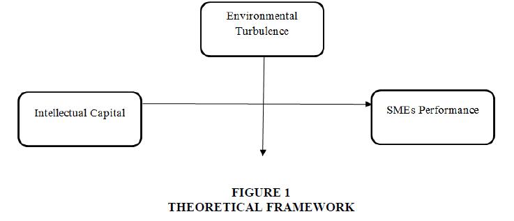 entrepreneurship-FRAMEWORK