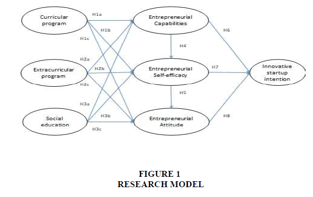 entrepreneurship-MODEL