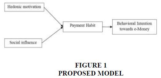 entrepreneurship-PROPOSED-MODEL