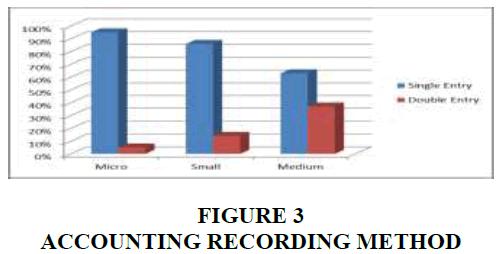entrepreneurship-RECORDING-METHOD