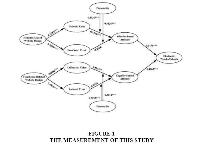 entrepreneurship-STUDY