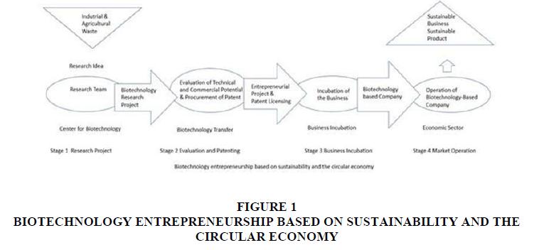 entrepreneurship-SUSTAINABILITY