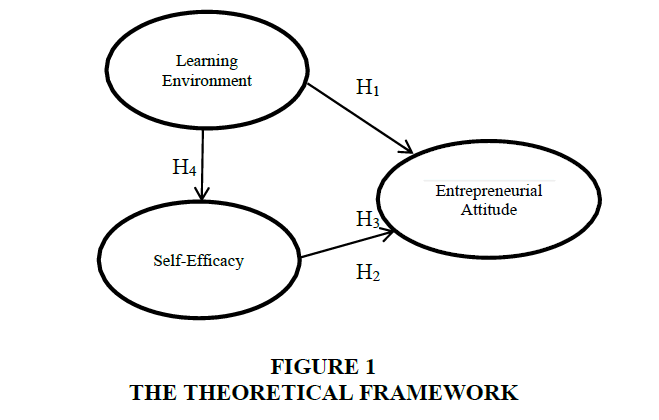 entrepreneurship-THEORETICAL
