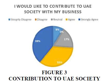 entrepreneurship-UAE-Society