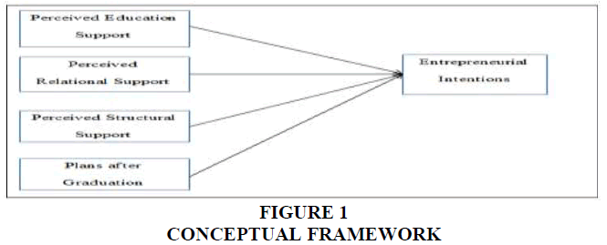 entrepreneurship-conceptual-framework