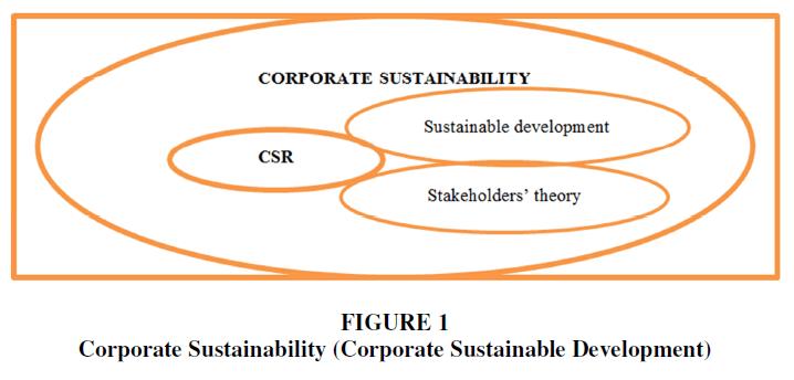 entrepreneurship-corporate-sustainability