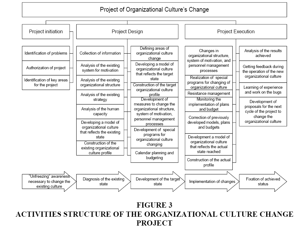 relationship between organizational culture and strategy implementation