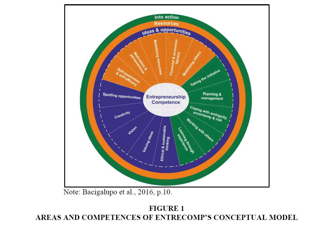 entrepreneurship-education-Areas-Competences