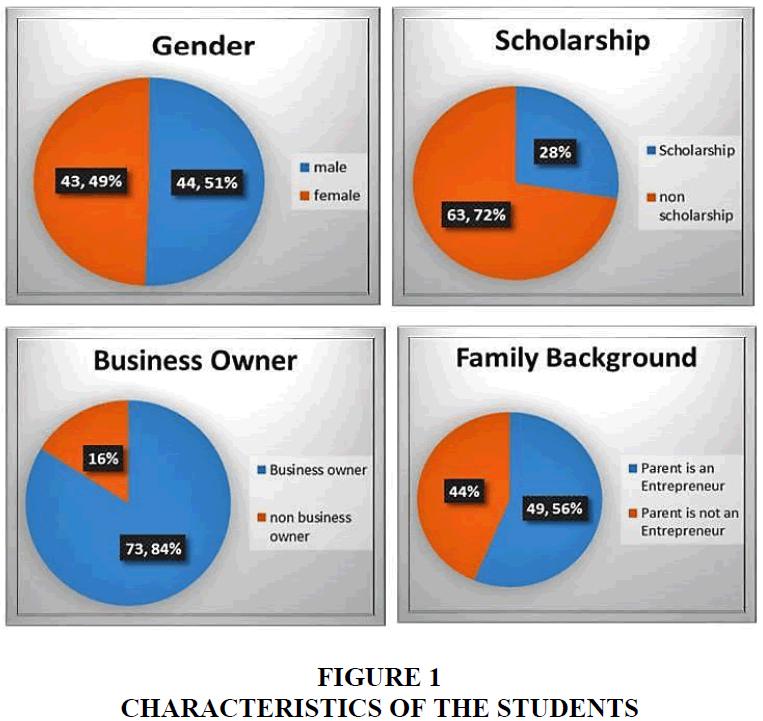 entrepreneurship-education-CHARACTERISTICS