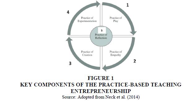 entrepreneurship-education-COMPONENTS