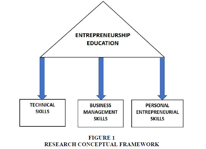 entrepreneurship-education-CONCEPTUAL