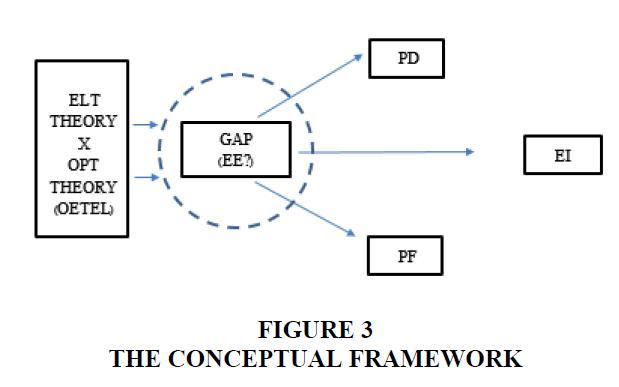 entrepreneurship-education-Conceptual-Framework