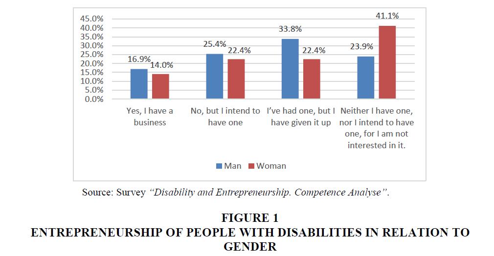 entrepreneurship-education-Disabilities-Relation