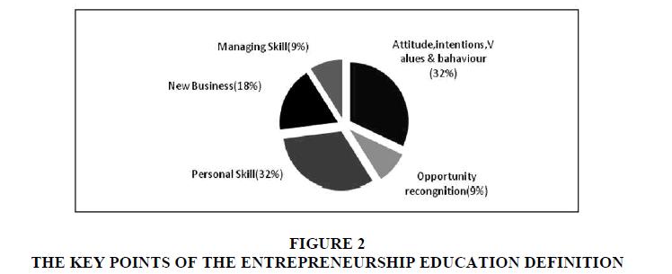 entrepreneurship-education-ENTREPRENEURSHIP