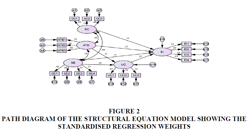 entrepreneurship-education-EQUATION-MODEL