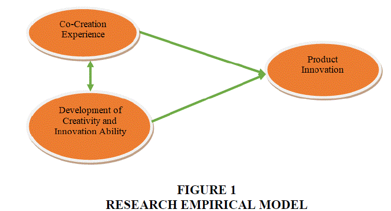 entrepreneurship-education-Empirical-Model