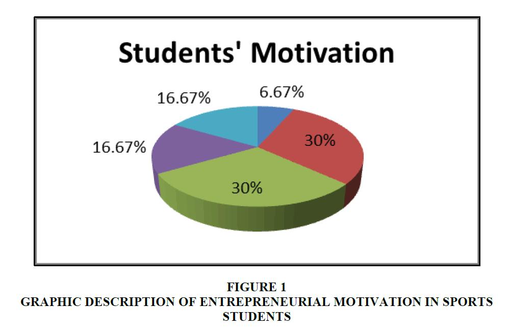 entrepreneurship-education-Entrepreneurial-Motivation