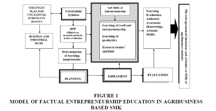 Model of Entrepreneurship Education in Vocational School on
