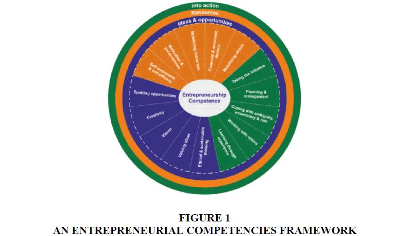 entrepreneurship-education-FRAMEWORK