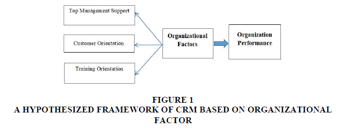 Crm dissertation proposal