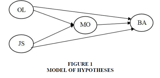 entrepreneurship-education-HYPOTHESES