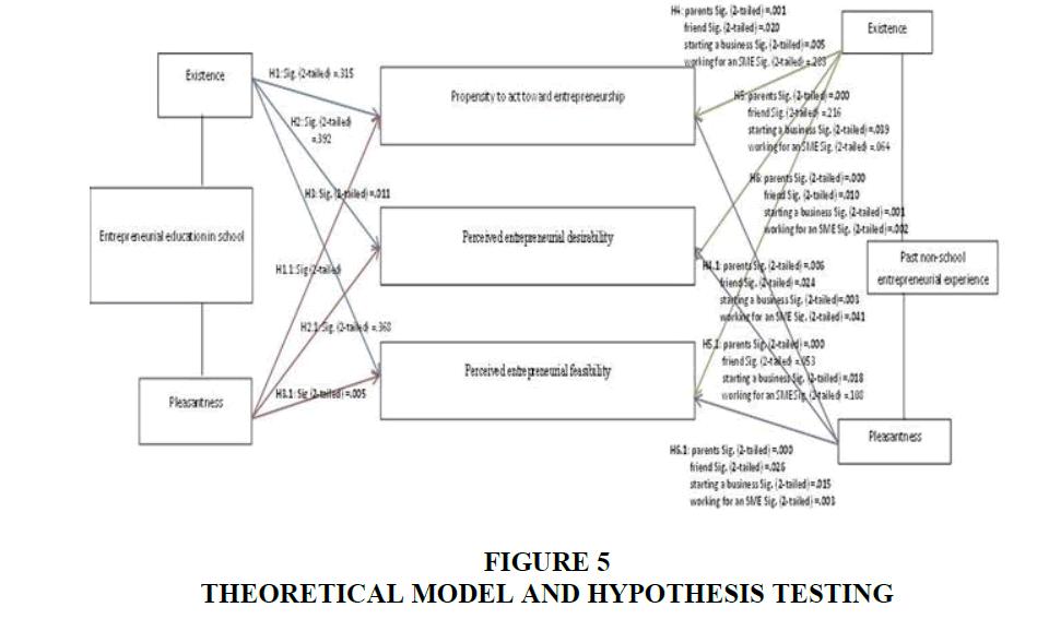 entrepreneurship-education-Hypothesis-Testing