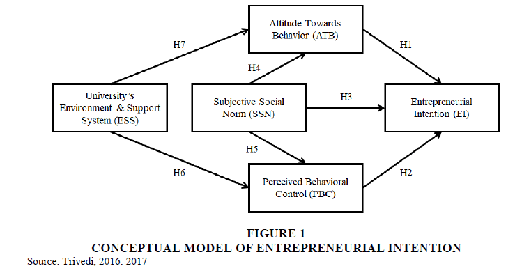 entrepreneurship-education-INTENTION