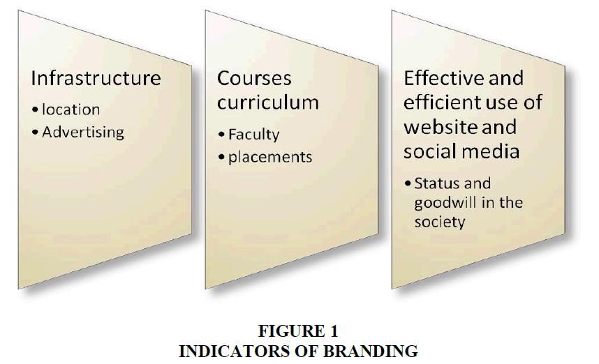 entrepreneurship-education-Indicators-Branding