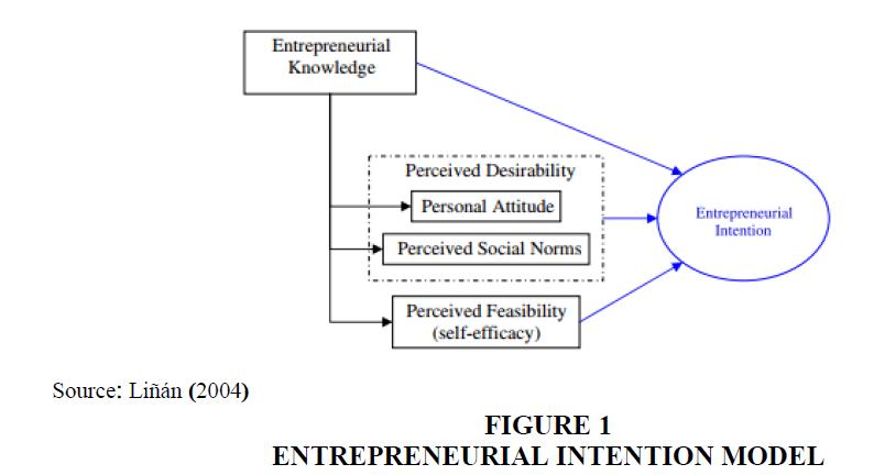 entrepreneurship-education-Intention-Model