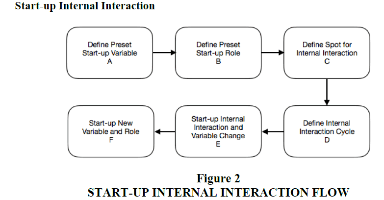 entrepreneurship-education-Interaction-Flow
