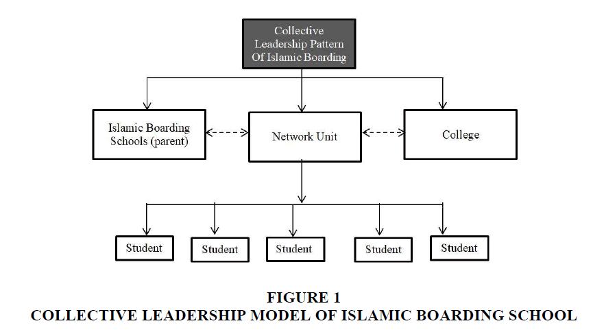 entrepreneurship-education-Leadership-Model