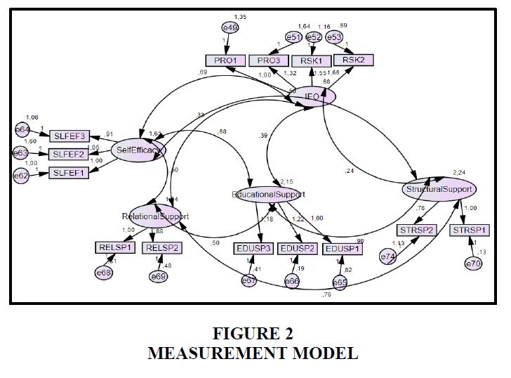 entrepreneurship-education-Measurement-Model