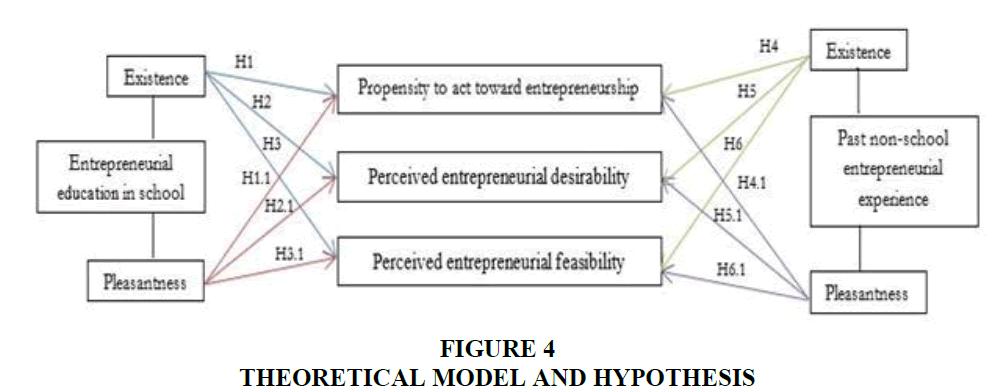 entrepreneurship-education-Model-Hypothesis