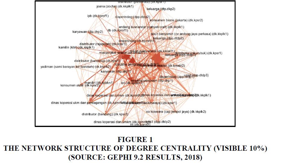 entrepreneurship-education-Network-Structure