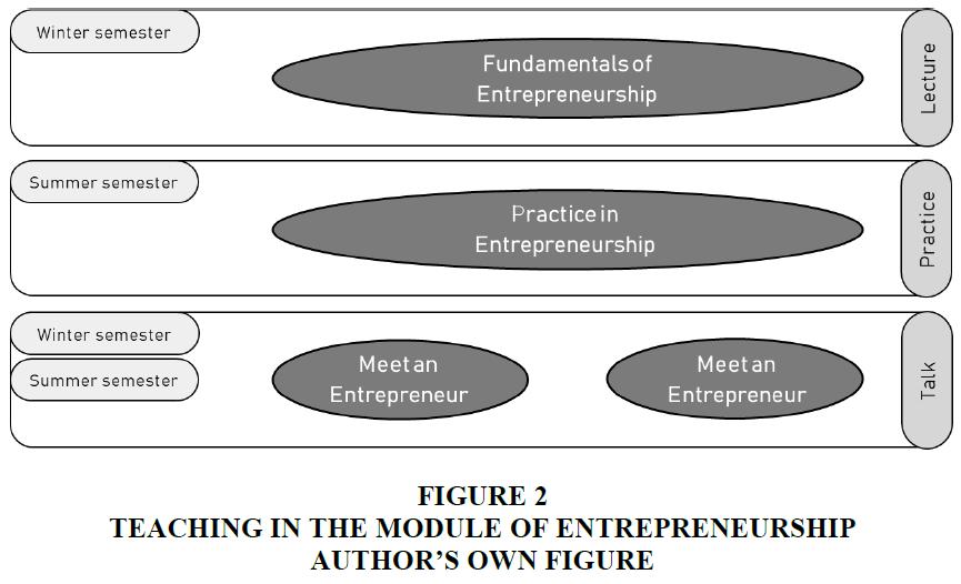 entrepreneurship-education-OWN-FIGURE