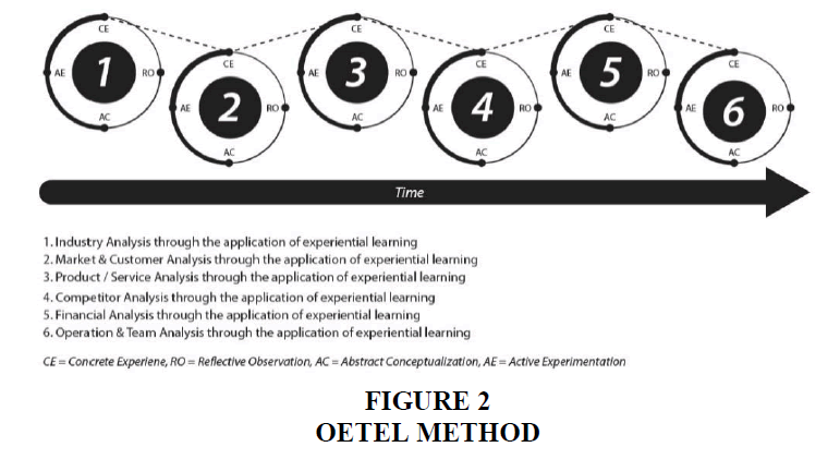 entrepreneurship-education-Oetel-Method