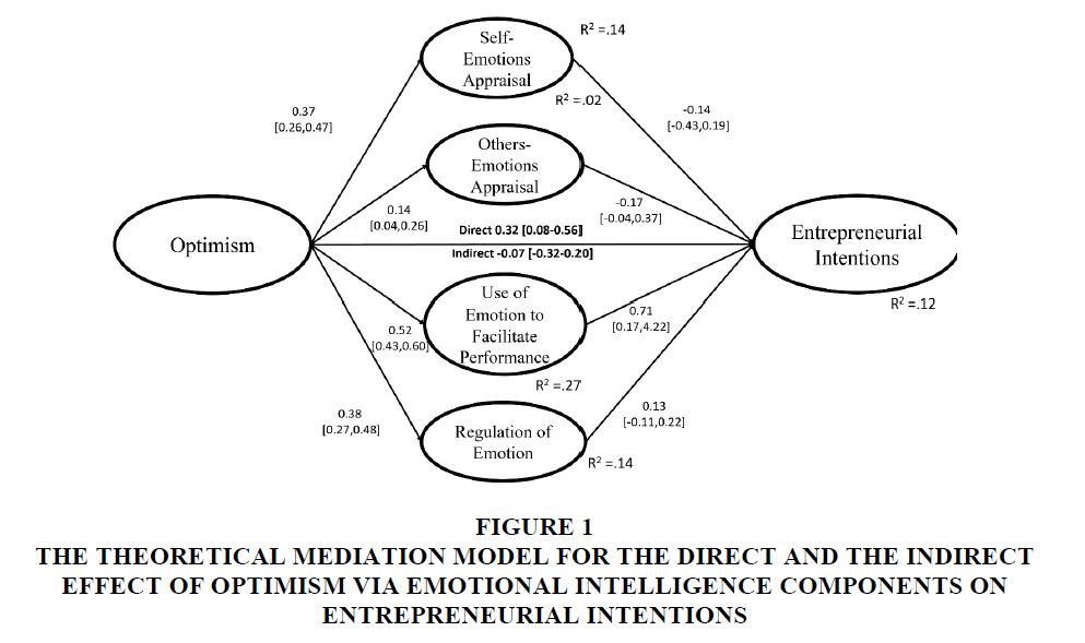 entrepreneurship-education-Optimism-Emotional