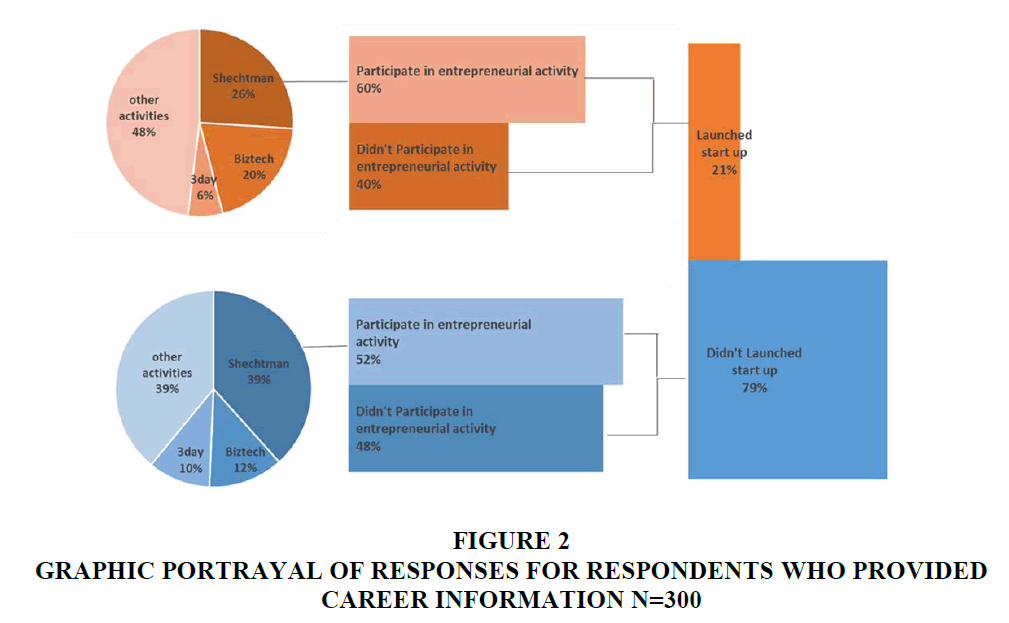 entrepreneurship-education-Responses-Respondents