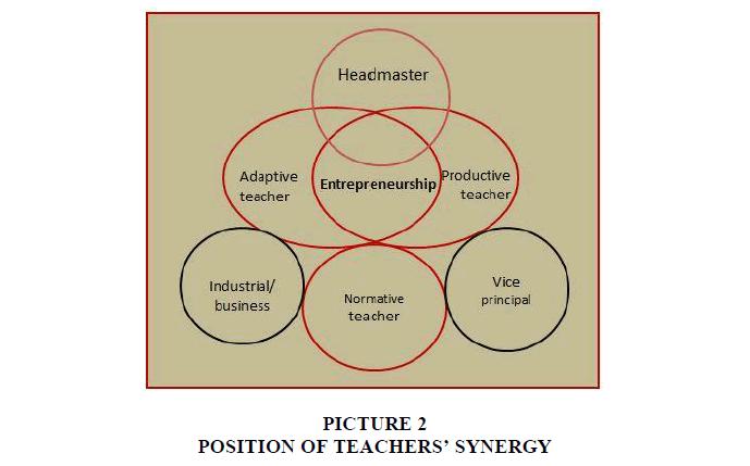 entrepreneurship-education-SYNERGY