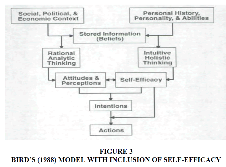 entrepreneurship-education-Self-Efficacy