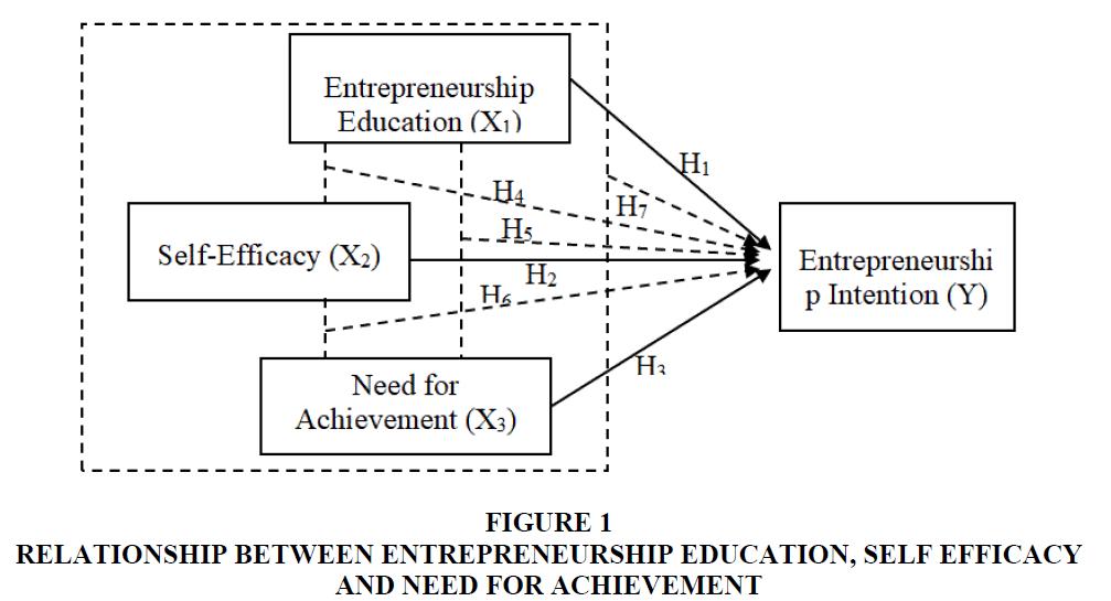 entrepreneurship-education-Self-Efficacy