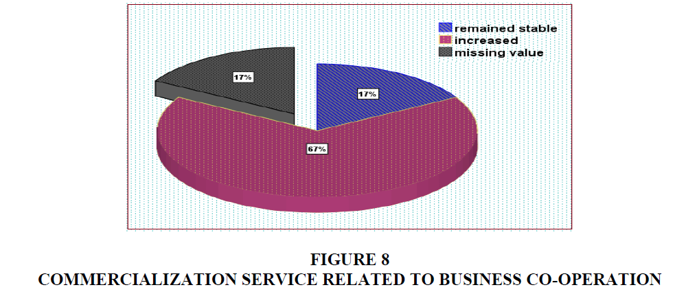 entrepreneurship-education-Service-Related