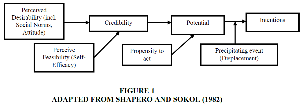 entrepreneurship-education-Shapero-Sokol