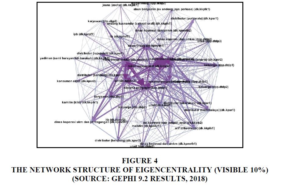 entrepreneurship-education-Structure-Eigencentrality