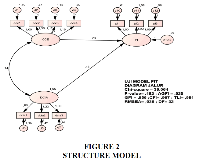 entrepreneurship-education-Structure-Model