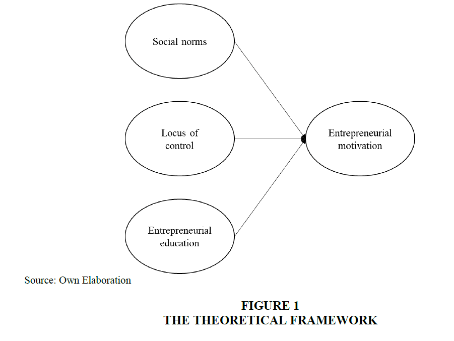 entrepreneurship-education-Theoretical-Framework