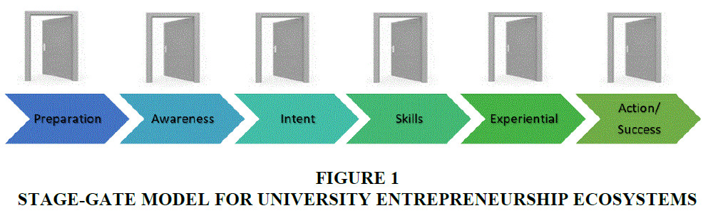 entrepreneurship-education-University-Entrepreneurship